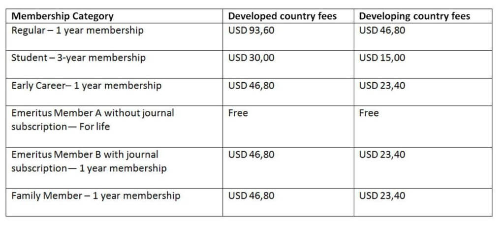 Fees by Membership Type